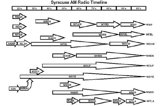 Syracuse Radio History courtesy Steve Auyer